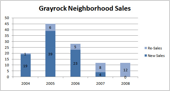 grayrock-sales030309