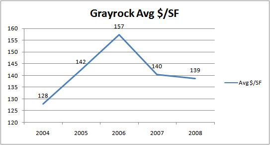 grayrock_avgsf030309