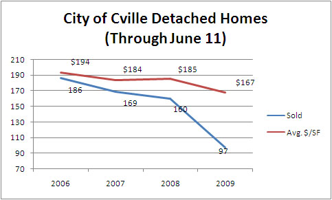 CityDetached June 11 Graph