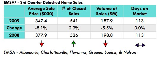 Nest-Realty-group-3Q-2009-market-report.pdf (page 2 of 10).jpg