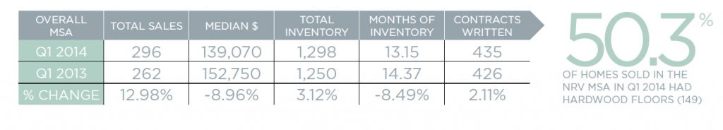 A snapshot of the overall New River Valley real estate MSA for Q1 2014.