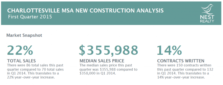 Nest New Construction Report