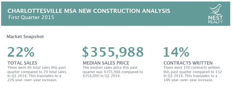 Nest New Construction Report
