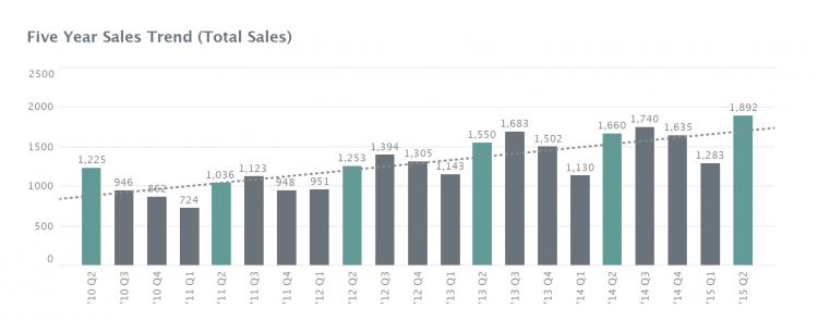 Asheville Real Estate Market Report